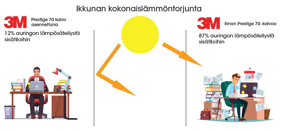 Auringonsuojakalvot